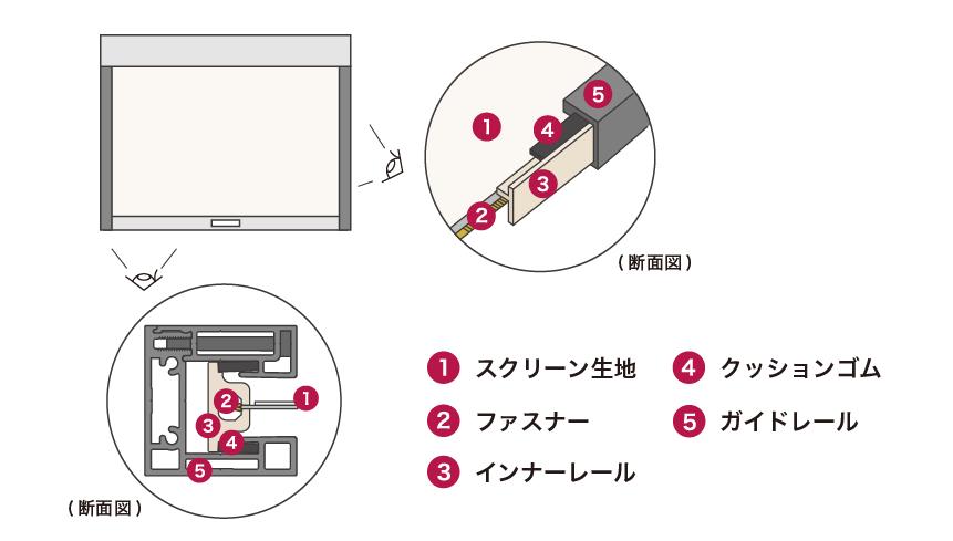 ZIProll スクリーンタイプ 特許取得の「スクリーンファスナーシステム」図解